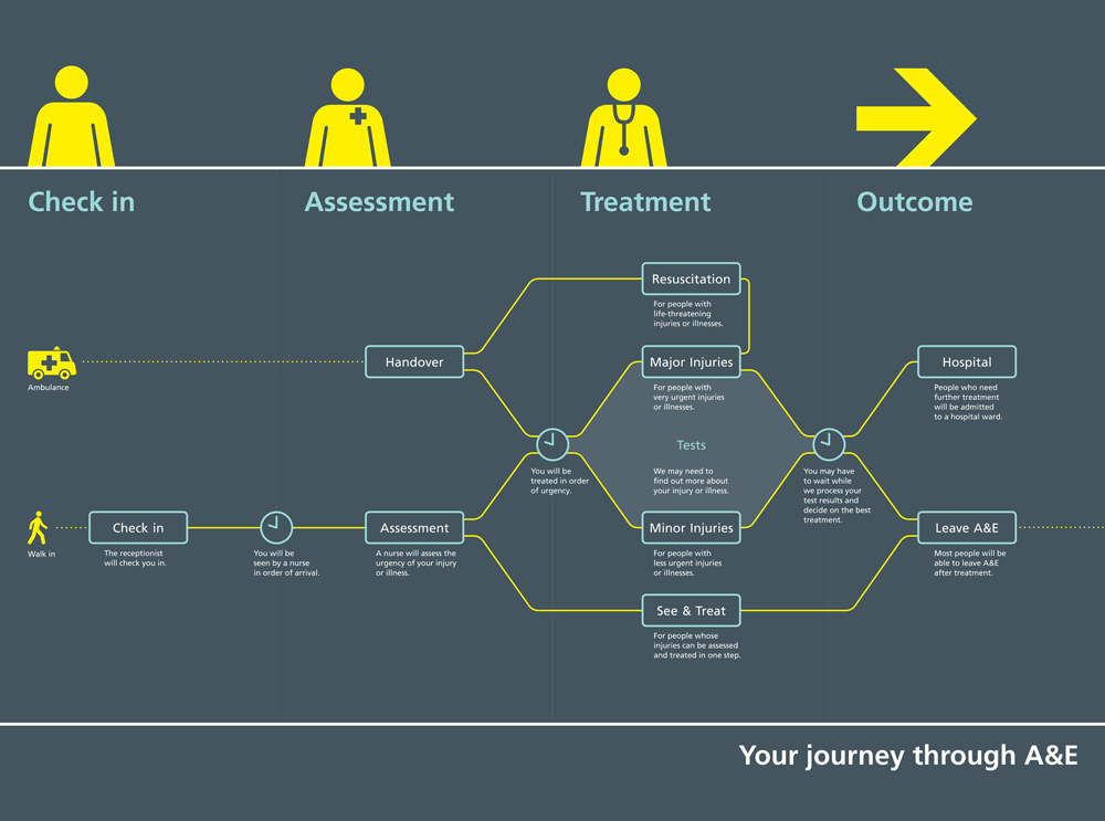 NHS process map helps patients know what to expect from their experience