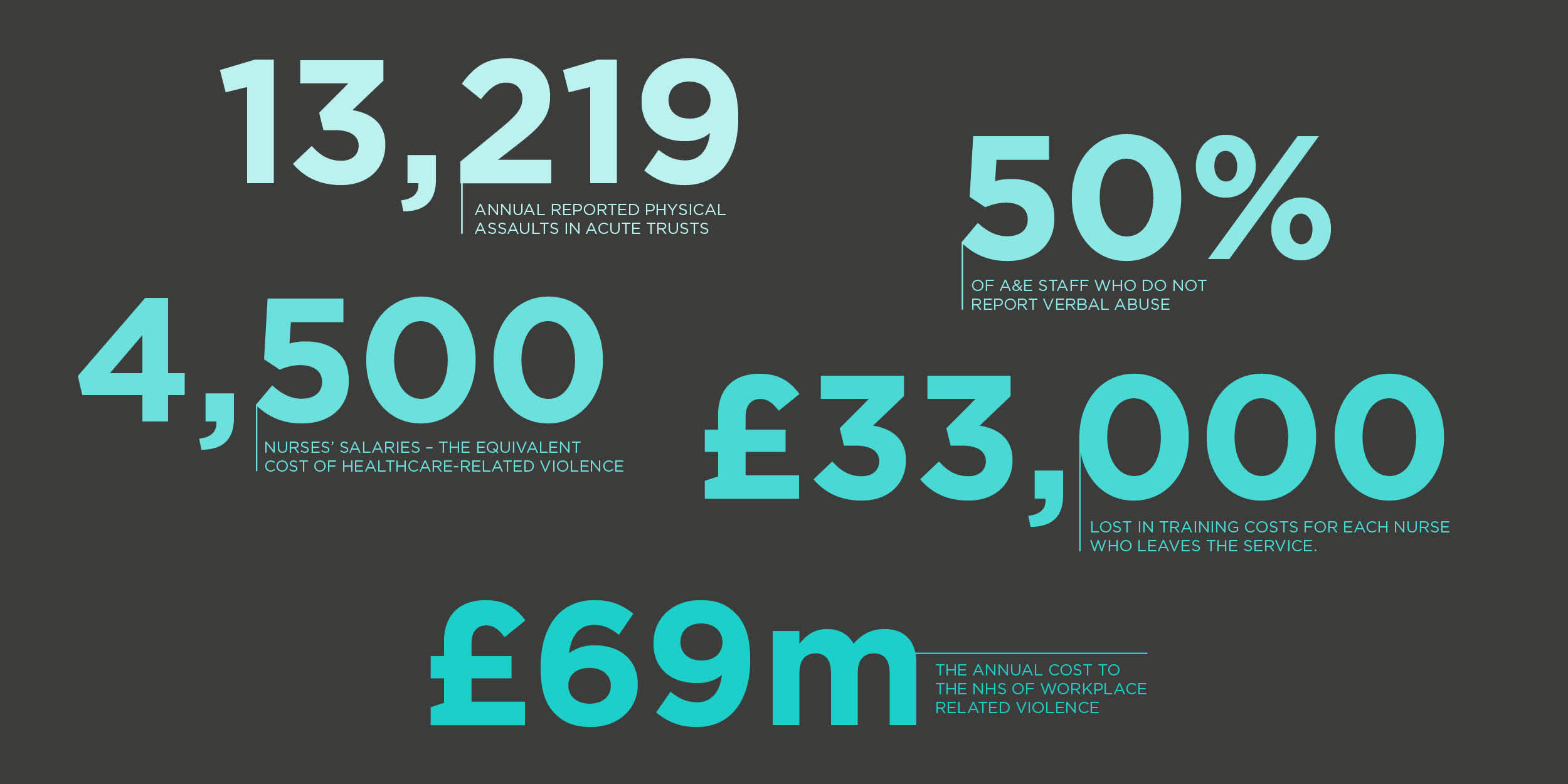 The cost of violence in the NHS