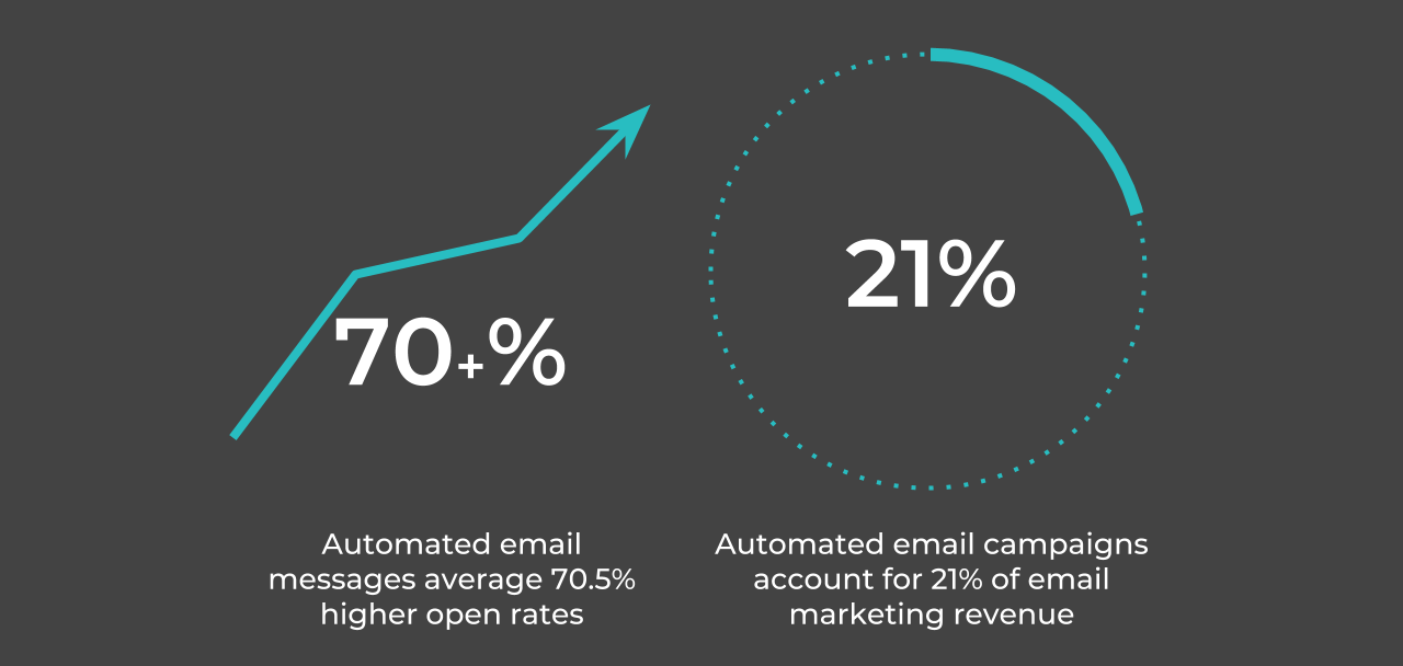 Automated email marketing increase open rate and revenue
