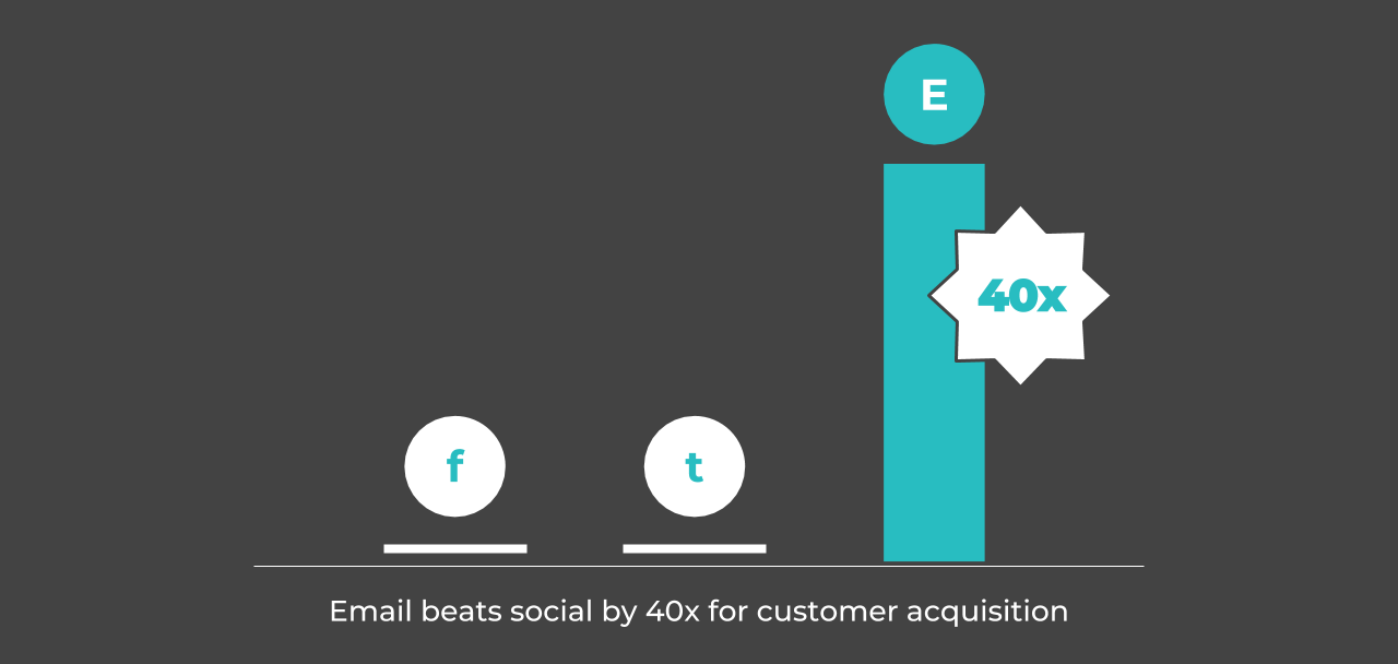 Customer acquisition 40 times higher with email marketing than social