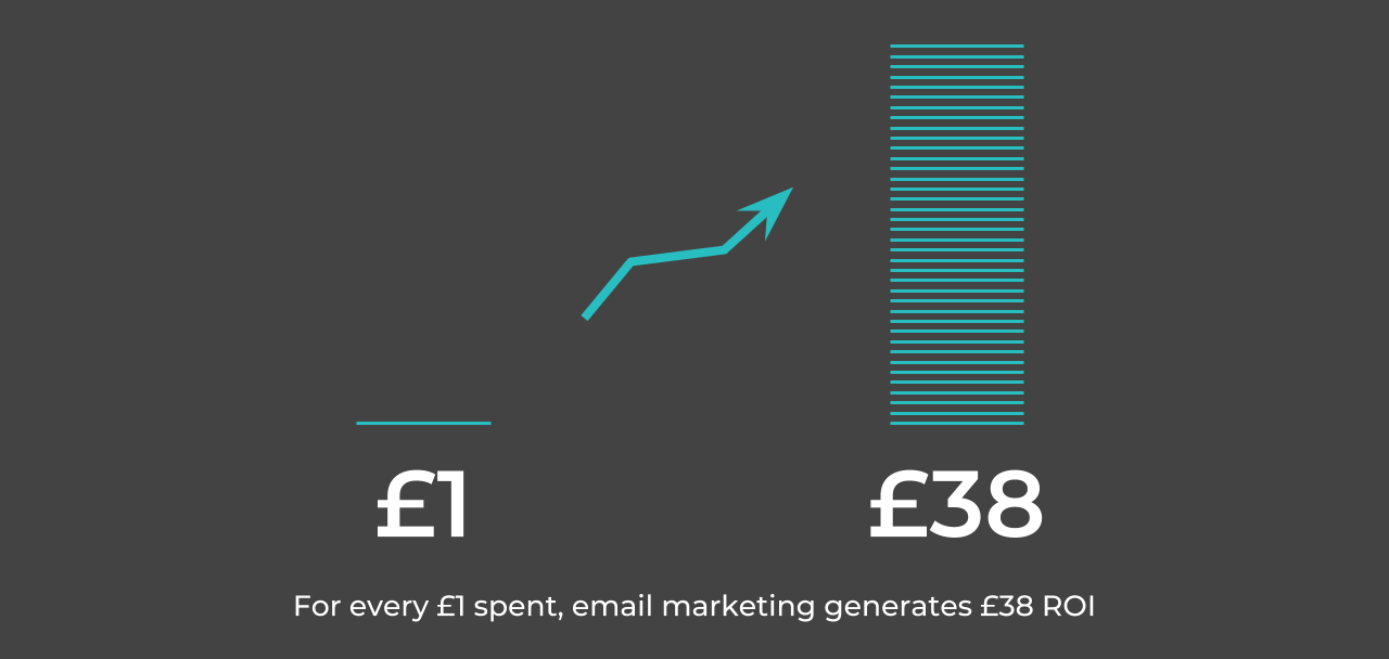 Return on investment on email marketing is 38 times