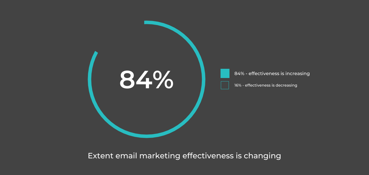 Email marketing effectiveness increasing