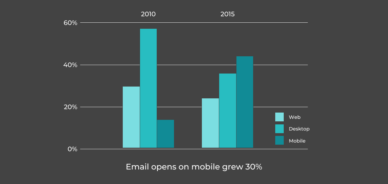 Email marketing get opened 30% more in 2015 than 2010